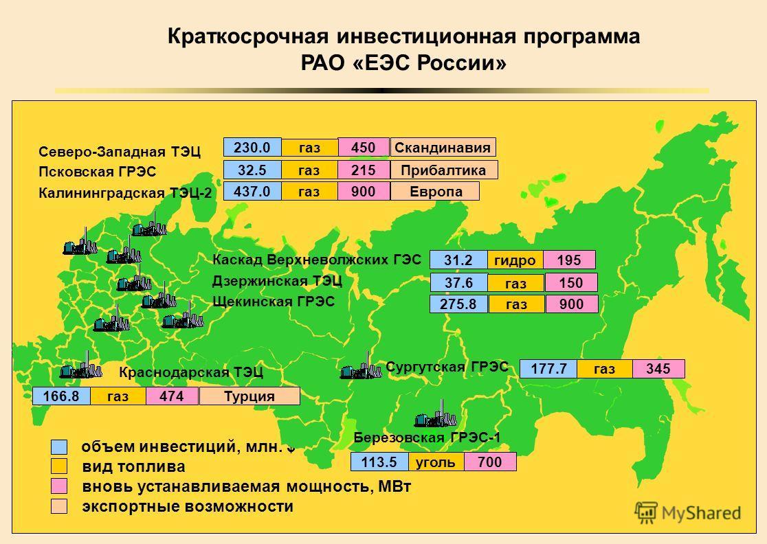 13 Краткосрочная инвестиционная программа РАО «ЕЭС России» 230.0450 газ Прибалтика32.5215газ Европа437.0900газ объем инвестиций, млн. $ вид топлива вновь устанавливаемая мощность, МВт экспортные возможности Калининградская ТЭЦ-2 Сургутская ГРЭС Красн