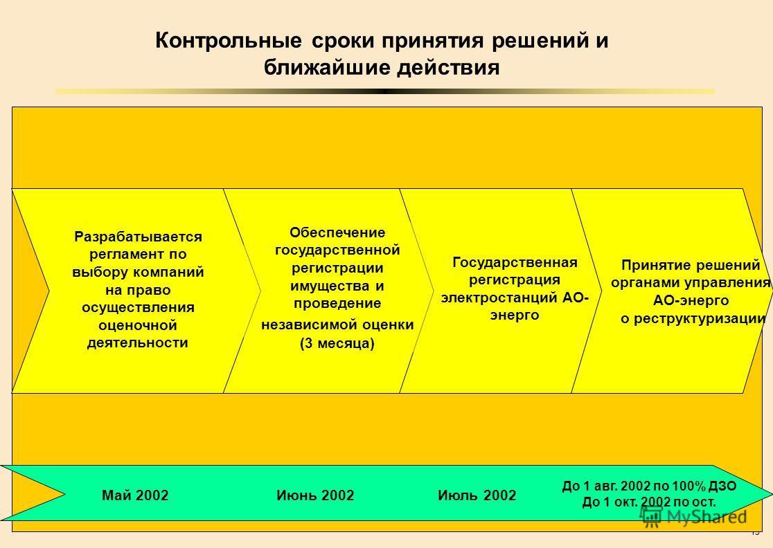15 8 3 4 9 Контрольные сроки принятия решений и ближайшие действия Государственная регистрация электростанций АО- энерго Обеспечение государственной регистрации имущества и проведение независимой оценки (3 месяца) Разрабатывается регламент по выбору