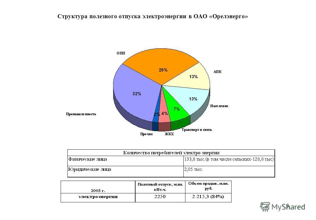 3 Структура полезного отпуска электроэнергии в ОАО «Орелэнерго»