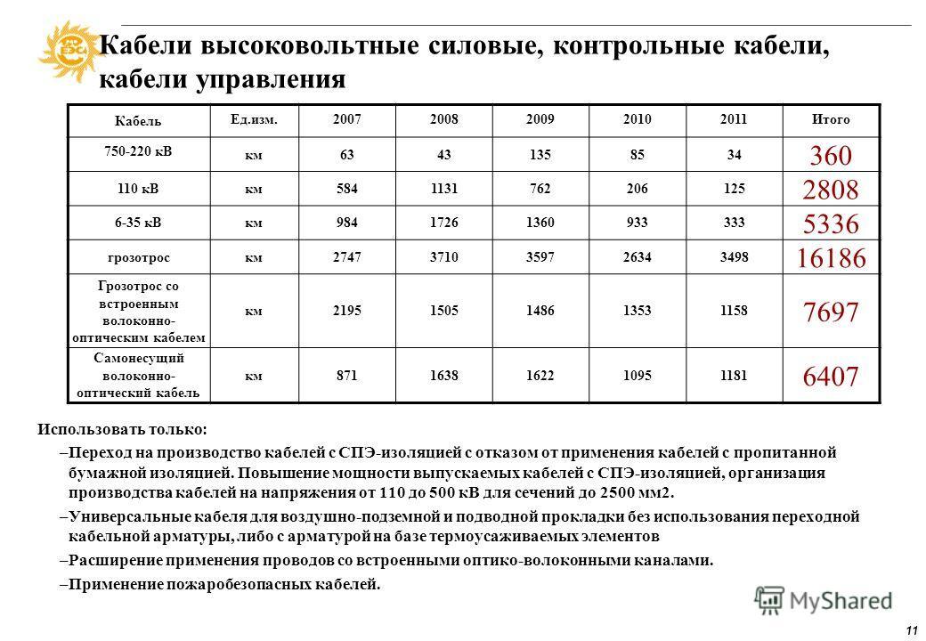 10 Системы РЗА Необходим переход на микропроцессорные устройства, пока они составляют незначительное количество (около 2–3%) МП РЗА Ед.изм.20072008200920102011Итого Энергоблоков компл.12011812701230--- 2738 АТ (Т)компл.15992091227422032630 10797 ВЛко