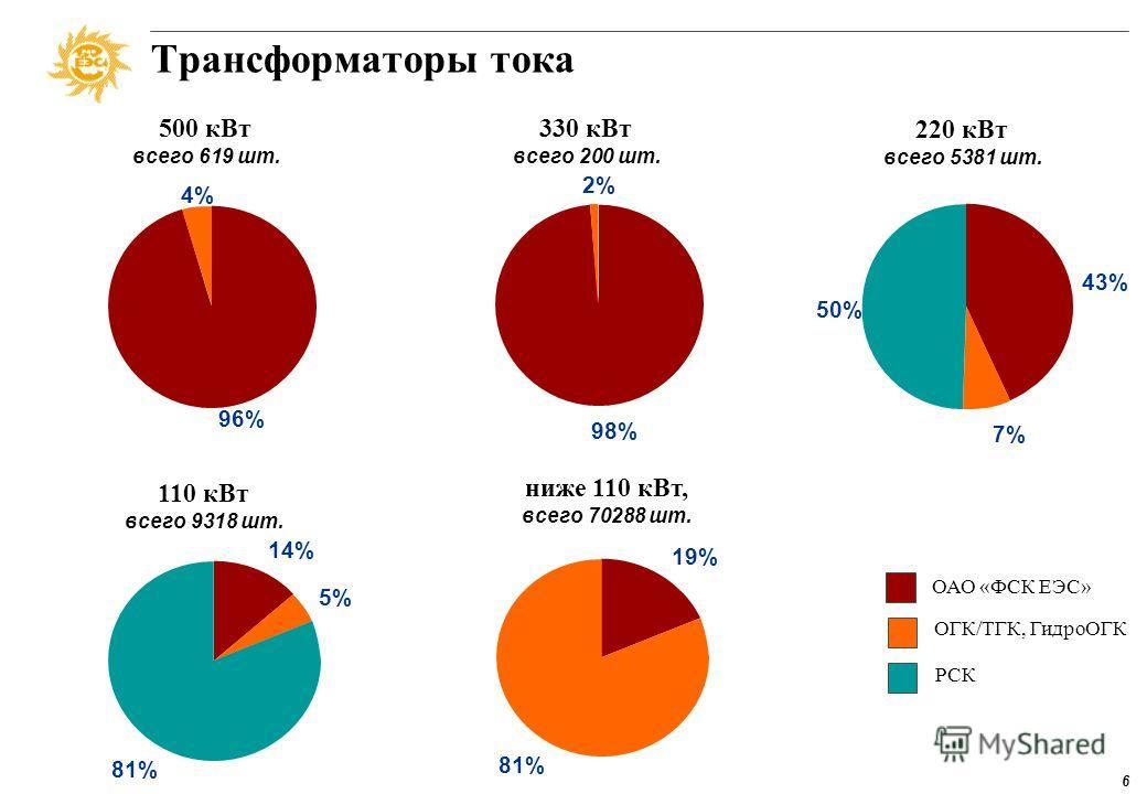 5 Трансформаторы напряжения 500 кВт всего 401 шт. 96% 4% 330 кВт всего 305 шт. 57% 43% 220 кВт всего 2079 шт. 44% 11% 45% 110 кВт всего 5617 шт. 8% 12% 80% ниже 110 кВт всего 20070 шт. 12% 88% ОАО «ФСК ЕЭС» ОГК/ТГК, ГидроОГК РСК