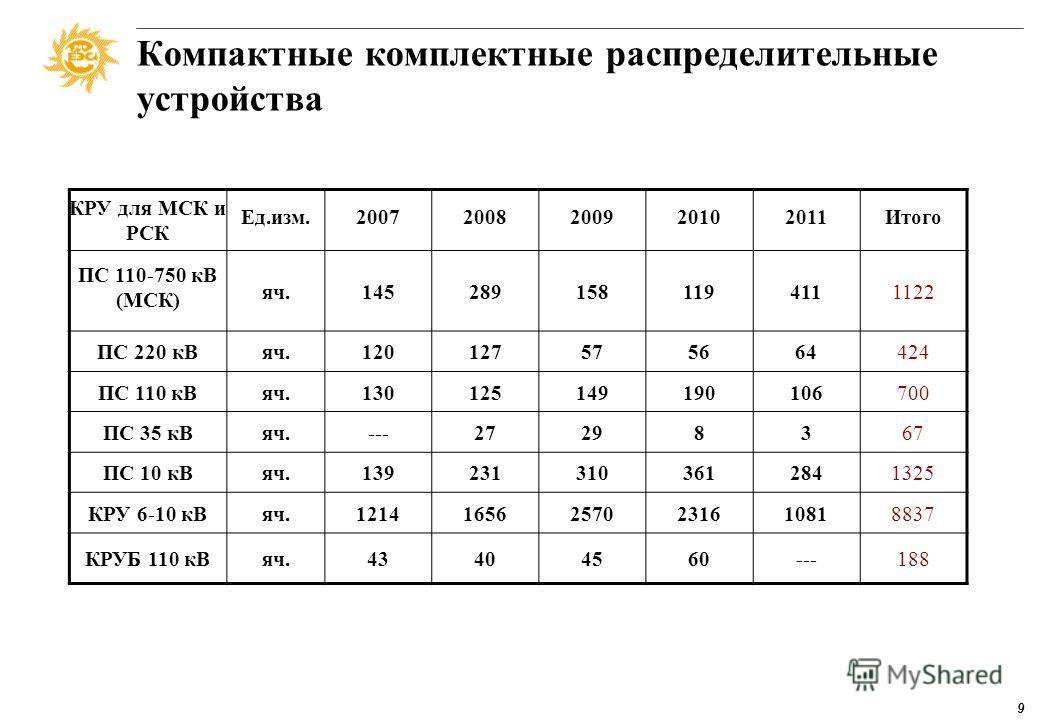 8 Коммутационная аппаратура, разъединители 500 кВт всего 862 компл. 63% 37% 330 кВт всего 525 компл. 55% 45% 220 кВт всего 7239 компл. 76% 8% 16% 110 кВт всего 8616 компл. 32% 14% 54% ниже 110 кВт всего 68261 компл. 5% 95% ОАО «ФСК ЕЭС» ОГК/ТГК, Гидр