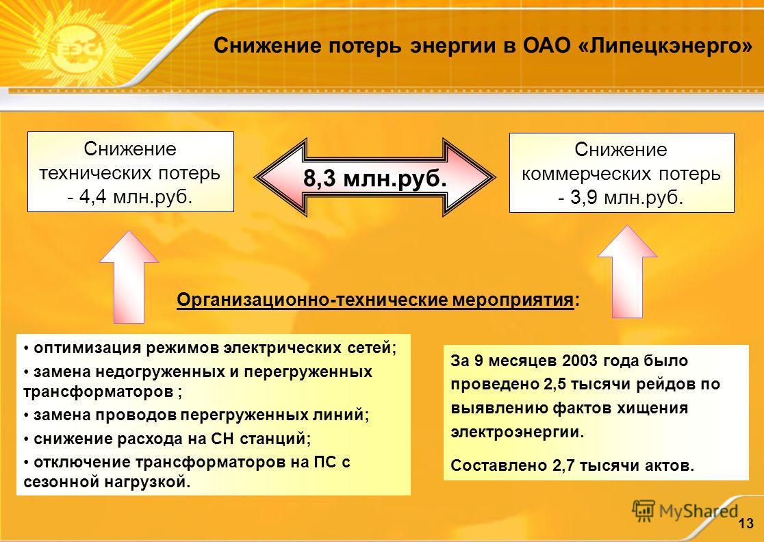 13 8,3 млн.руб. Снижение коммерческих потерь - 3,9 млн.руб. Снижение технических потерь - 4,4 млн.руб. За 9 месяцев 2003 года было проведено 2,5 тысячи рейдов по выявлению фактов хищения электроэнергии. Составлено 2,7 тысячи актов. оптимизация режимо