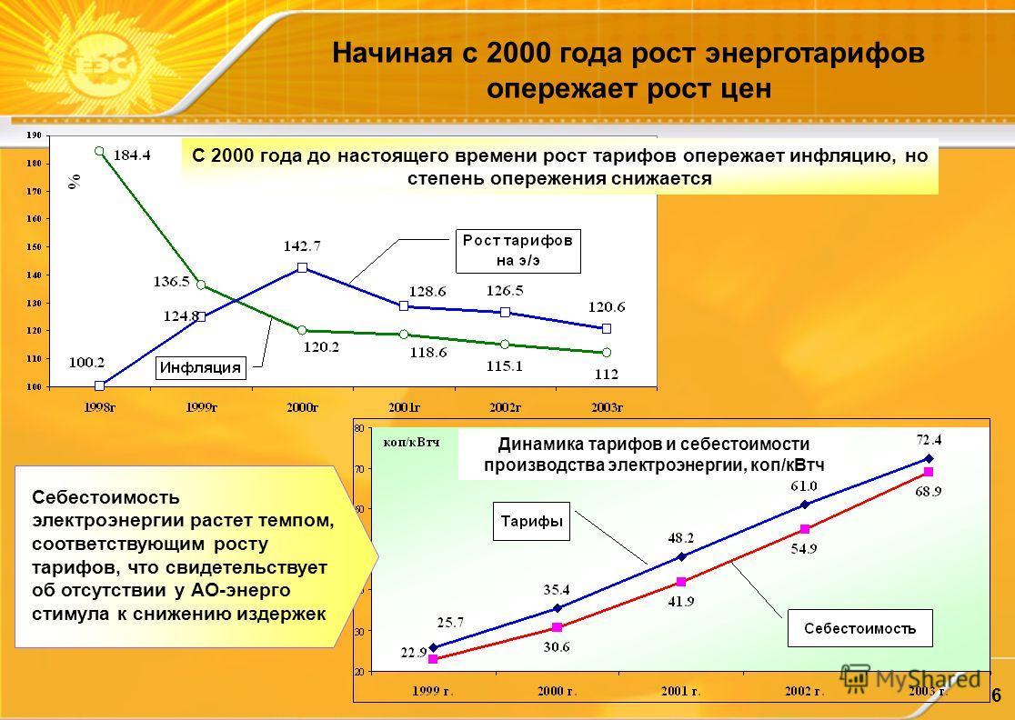 6 С 2000 года до настоящего времени рост тарифов опережает инфляцию, но степень опережения снижается Начиная с 2000 года рост энерготарифов опережает рост цен Себестоимость электроэнергии растет темпом, соответствующим росту тарифов, что свидетельств