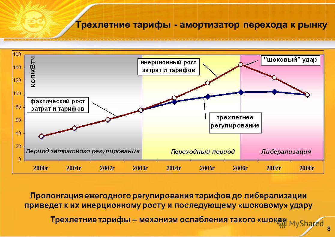 8 Трехлетние тарифы - амортизатор перехода к рынку Пролонгация ежегодного регулирования тарифов до либерализации приведет к их инерционному росту и последующему «шоковому» удару Трехлетние тарифы – механизм ослабления такого «шока»