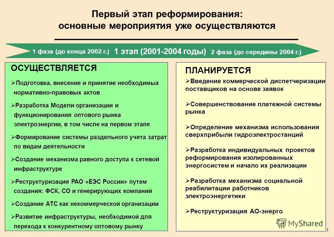 3 Первый этап реформирования: основные мероприятия уже осуществляются 1 этап (2001-2004 годы) 1 фаза (до конца 2002 г.) 2 фаза (до середины 2004 г.) ОСУЩЕСТВЛЯЕТСЯ Подготовка, внесение и принятие необходимых нормативно-правовых актов Разработка Модел