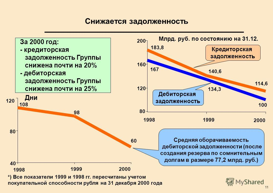 11 Снижается задолженность 114,6 140,6 183,8 100 134,3 167 120 160 200 19981999 2000 За 2000 год: - кредиторская задолженность Группы снижена почти на 20% - дебиторская задолженность Группы снижена почти на 25% *) Все показатели 1999 и 1998 гг. перес