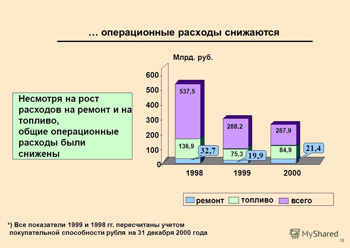 13 … операционные расходы снижаются 199819992000 ремонт топливо всего *) Все показатели 1999 и 1998 гг. пересчитаны учетом покупательной способности рубля на 31 декабря 2000 года Несмотря на рост расходов на ремонт и на топливо, общие операционные ра