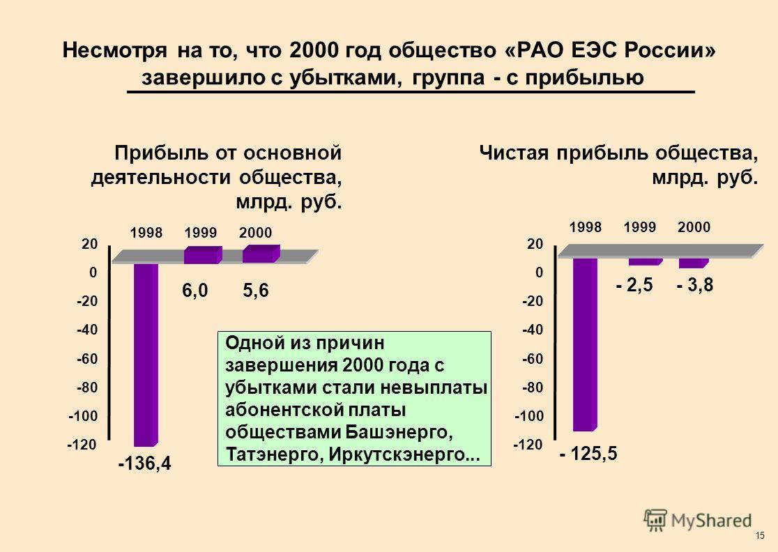 15 Несмотря на то, что 2000 год общество «РАО ЕЭС России» завершило с убытками, группа - с прибылью 199819992000 5,66,0 -136,4 Прибыль от основной деятельности общества, млрд. руб. Чистая прибыль общества, млрд. руб. -100 -80 -60 -40 -20 0 20 -120 19
