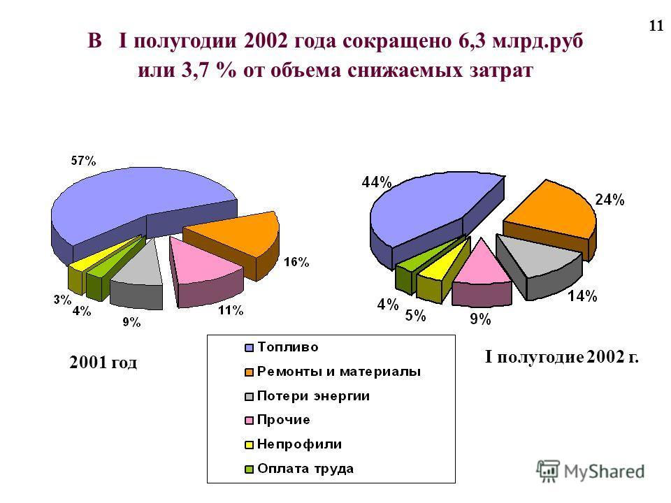 11 В I полугодии 2002 года сокращено 6,3 млрд.руб или 3,7 % от объема снижаемых затрат 2001 год I полугодие 2002 г.