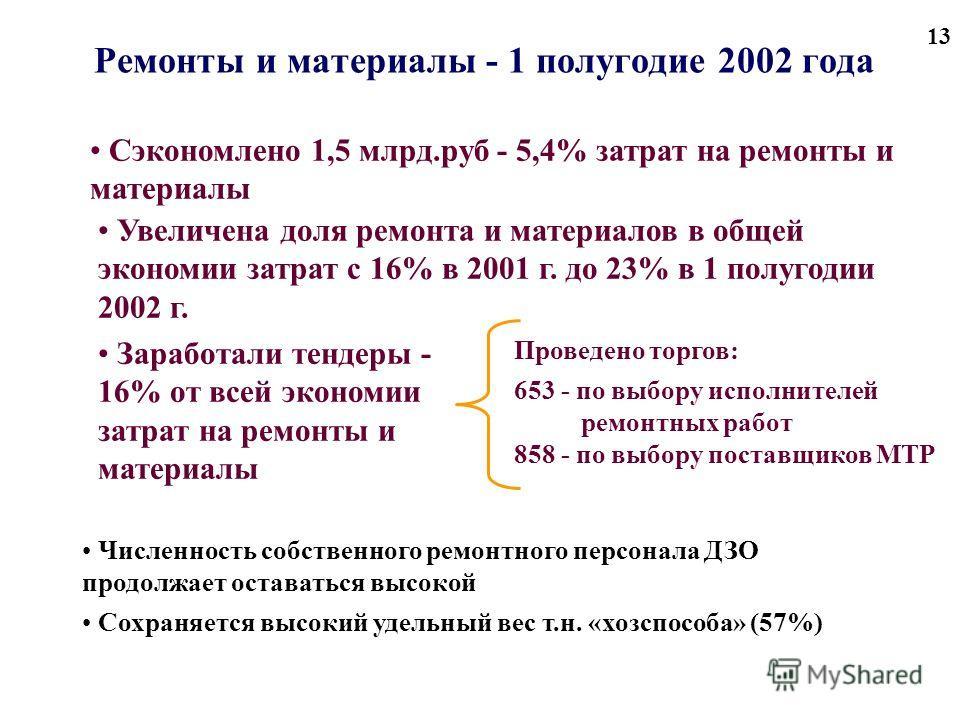 13 Ремонты и материалы - 1 полугодие 2002 года Сэкономлено 1,5 млрд.руб - 5,4% затрат на ремонты и материалы Увеличена доля ремонта и материалов в общей экономии затрат с 16% в 2001 г. до 23% в 1 полугодии 2002 г. Заработали тендеры - 16% от всей эко