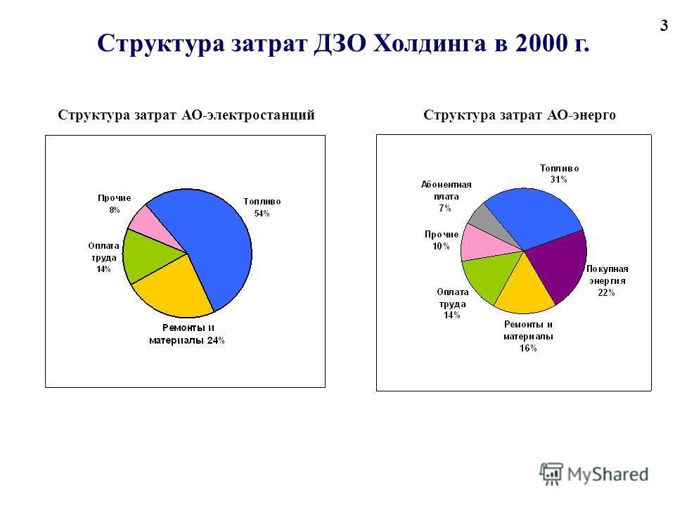 3 Структура затрат ДЗО Холдинга в 2000 г. Структура затрат АО-энергоСтруктура затрат АО-электростанций