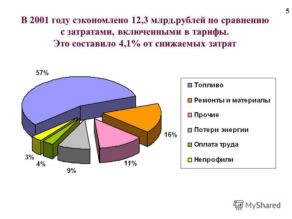 5 В 2001 году сэкономлено 12,3 млрд.рублей по сравнению с затратами, включенными в тарифы. Это составило 4,1% от снижаемых затрат