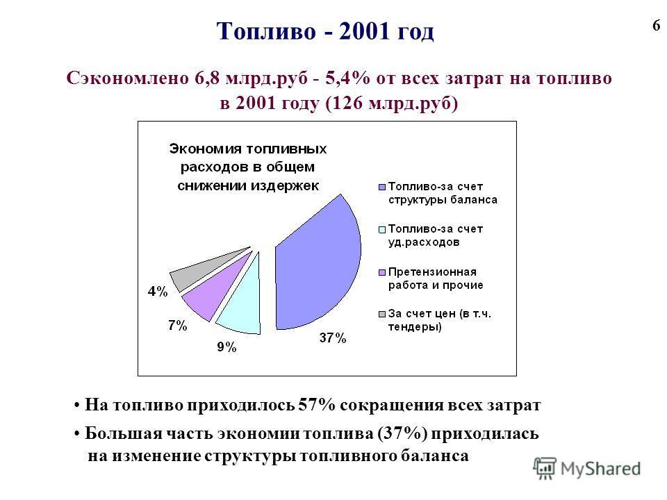 6 Топливо - 2001 год На топливо приходилось 57% сокращения всех затрат Большая часть экономии топлива (37%) приходилась на изменение структуры топливного баланса Сэкономлено 6,8 млрд.руб - 5,4% от всех затрат на топливо в 2001 году (126 млрд.руб)