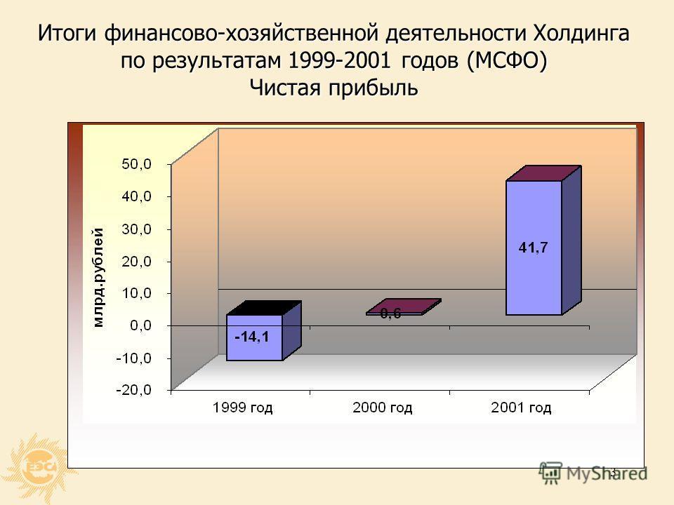 2 Итоги финансово-хозяйственной деятельности Холдинга по результатам 1999-2001 годов (стандарты МСФО)