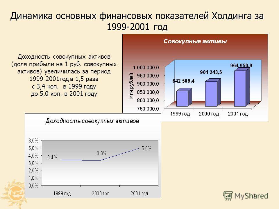 3 Итоги финансово-хозяйственной деятельности Холдинга по результатам 1999-2001 годов (МСФО) Чистая прибыль