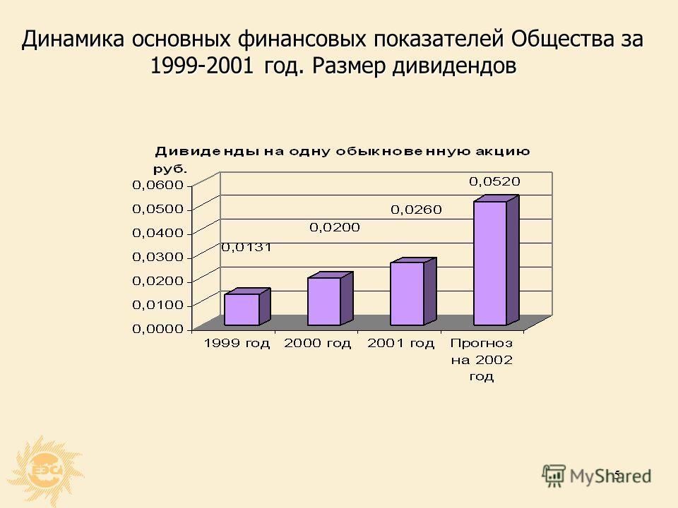 4 Динамика основных финансовых показателей Холдинга за 1999-2001 год Доходность совокупных активов (доля прибыли на 1 руб. совокупных активов) увеличилась за период 1999-2001год в 1,5 раза с 3,4 коп. в 1999 году до 5,0 коп. в 2001 году