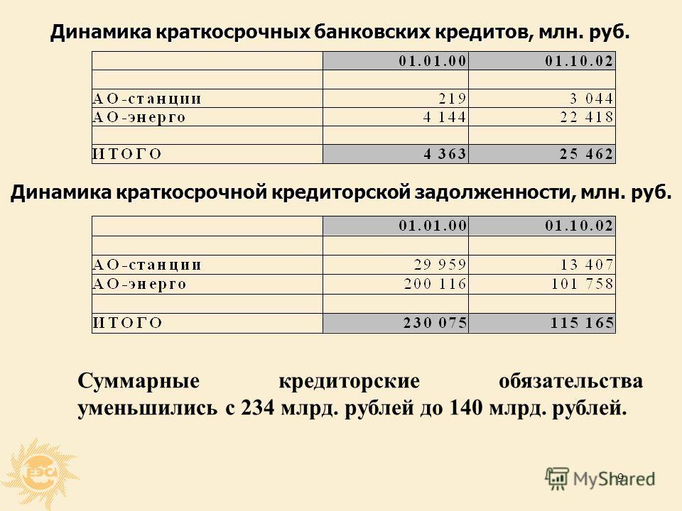 8 Кредитная политика Кредитная политика
