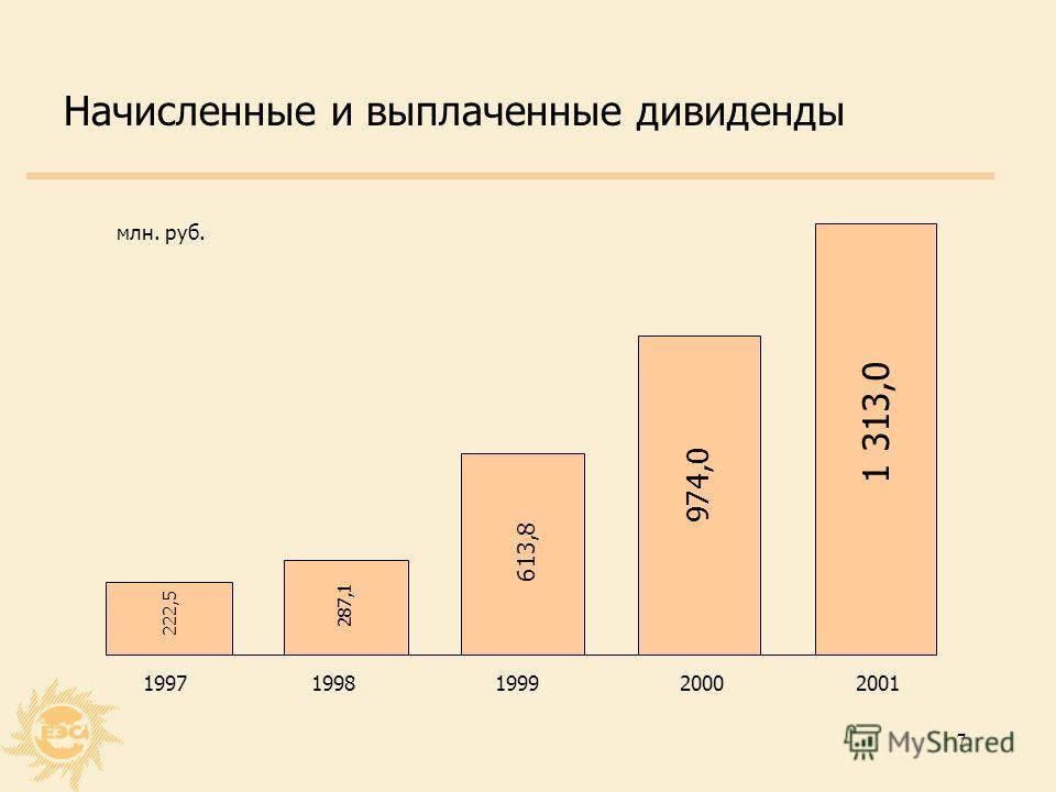 7 Начисленные и выплаченные дивиденды 222,5 287,1 613,8 974,0 1 313,0 19971998199920002001 млн. руб.