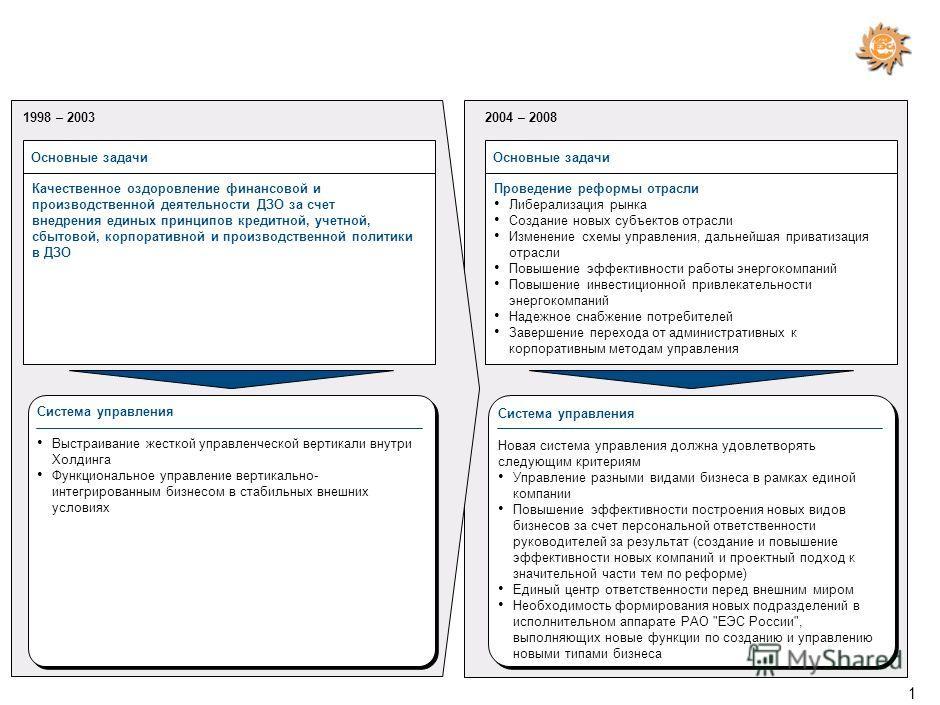 Основы организационной структуры исполнительного аппарата РАО ЕЭС России на период реформы 22 марта 2004 г.