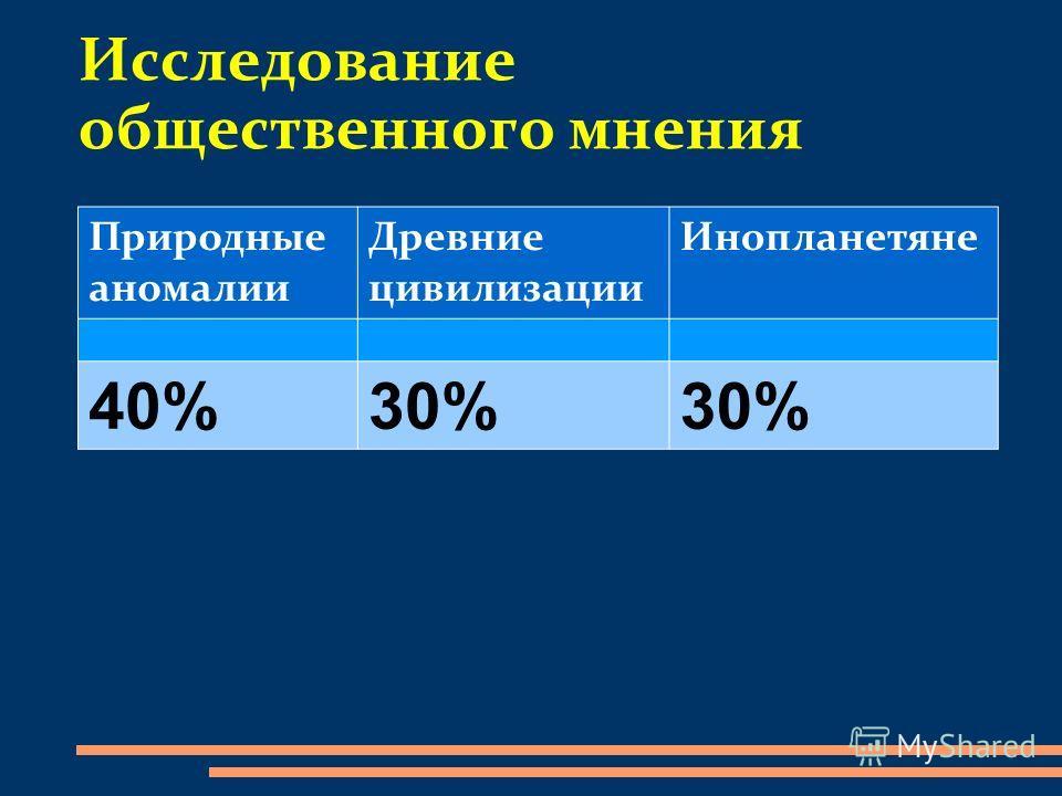 Исследование общественного мнения Природные аномалии Древние цивилизации Инопланетяне 40%30%