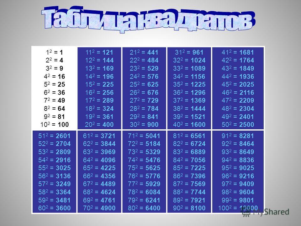 1 2 = 1 2 2 = 4 3 2 = 9 4 2 = 16 5 2 = 25 6 2 = 36 7 2 = 49 8 2 = 64 9 2 = 81 10 2 = 100 11 2 = 121 12 2 = 144 13 2 = 169 14 2 = 196 15 2 = 225 16 2 = 256 17 2 = 289 18 2 = 324 19 2 = 361 20 2 = 400 21 2 = 441 22 2 = 484 23 2 = 529 24 2 = 576 25 2 =