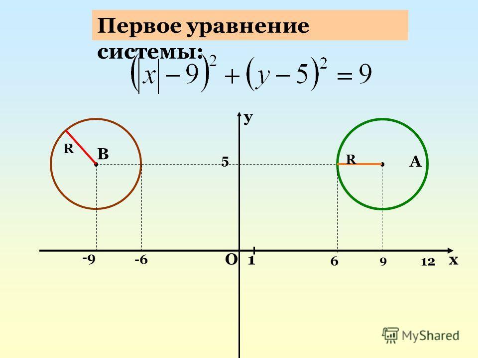 Ох у 1 -9 -6 B R 5 А R 12 9 6 Первое уравнение системы: