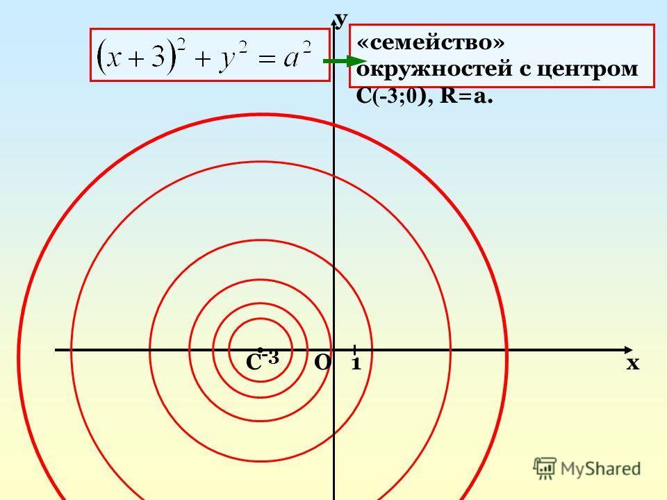 -3 СОх у 1 «cемейство» окружностей с центром С (-3;0 ), R=a.