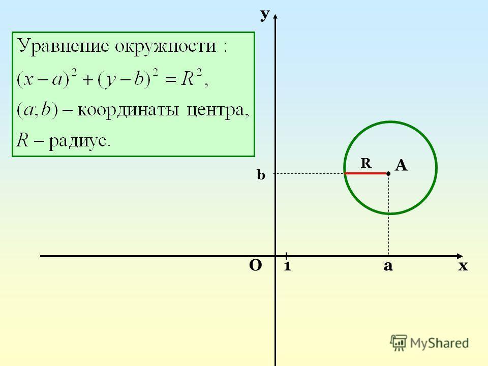 a b А Ох у 1 R
