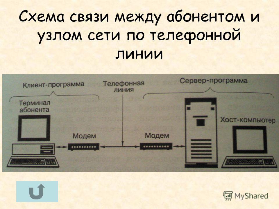 Схема связи между абонентом и узлом сети по телефонной линии