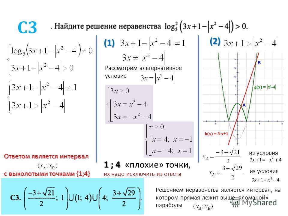 С3 (1) Рассмотрим альтернативное условие 1 ; 4 1 ; 4 «плохие» точки, их надо исключить из ответа (2) из условия Решением неравенства является интервал, на котором прямая лежит выше «ломаной» параболы Ответом является интервал с выколотыми точками {1;