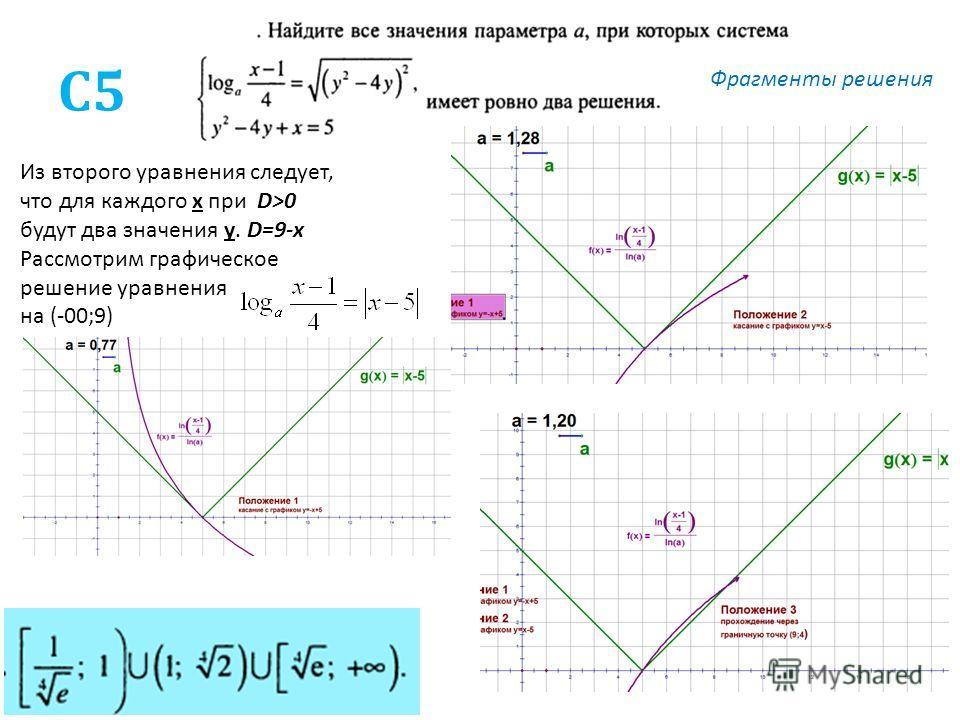 С5 Из второго уравнения следует, что для каждого х при D>0 будут два значения у. D=9-x Рассмотрим графическое решение уравнения на (-00;9) Фрагменты решения