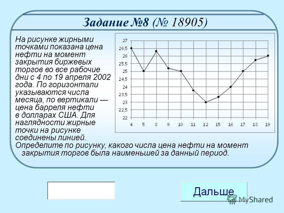 На рисунке жирными точками показана цена нефти на момент закрытия биржевых торгов во все рабочие дни с 4 по 19 апреля 2002 года. По горизонтали указываются числа месяца, по вертикали цена барреля нефти в долларах США. Для наглядности жирные точки на
