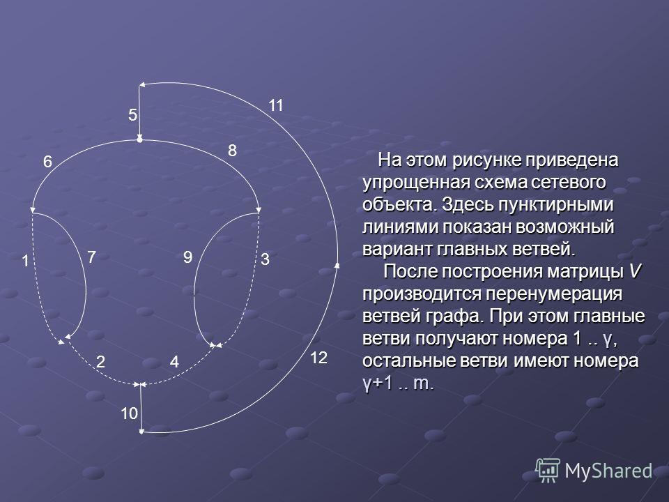 11 12 8 6 1 7 9 3 42 10 5 На этом рисунке приведена упрощенная схема сетевого объекта. Здесь пунктирными линиями показан возможный вариант главных ветвей. На этом рисунке приведена упрощенная схема сетевого объекта. Здесь пунктирными линиями показан