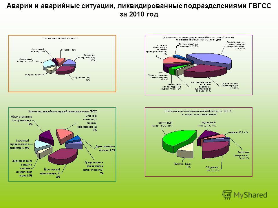 Аварии и аварийные ситуации, ликвидированные подразделениями ГВГСС за 2010 год
