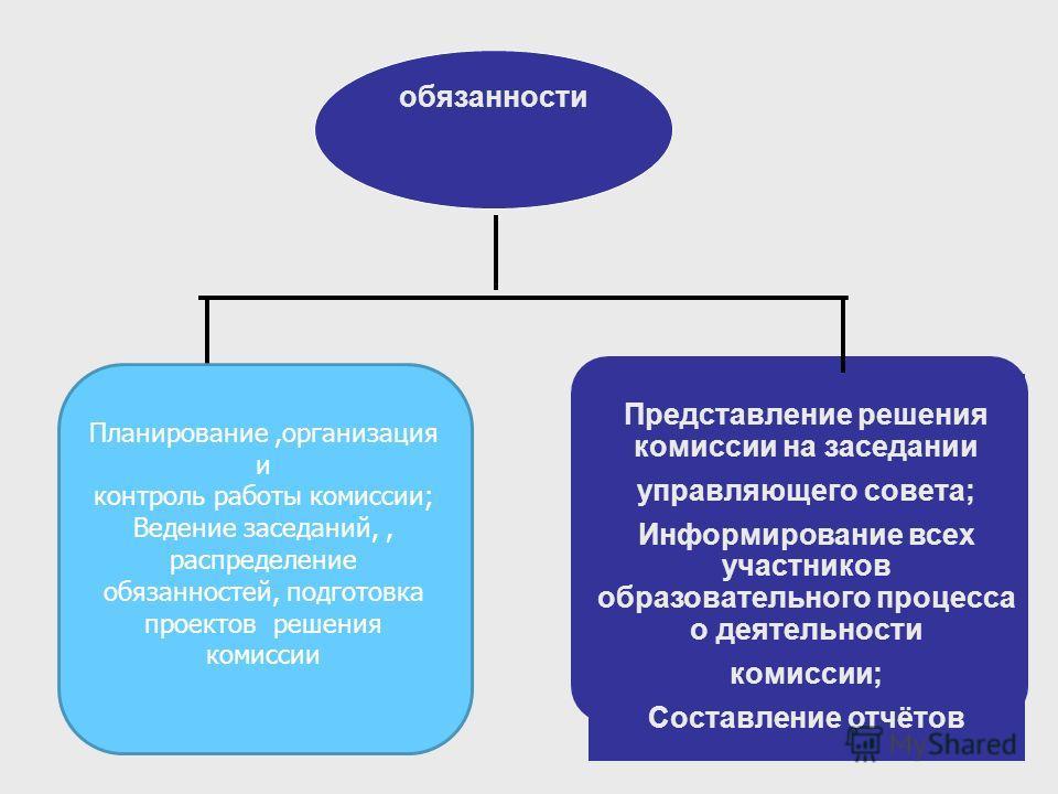 полномочия Информирование местного социума об образовательных услугах Проведение мониторинга Формирование вариативной части ОП Анализ информации