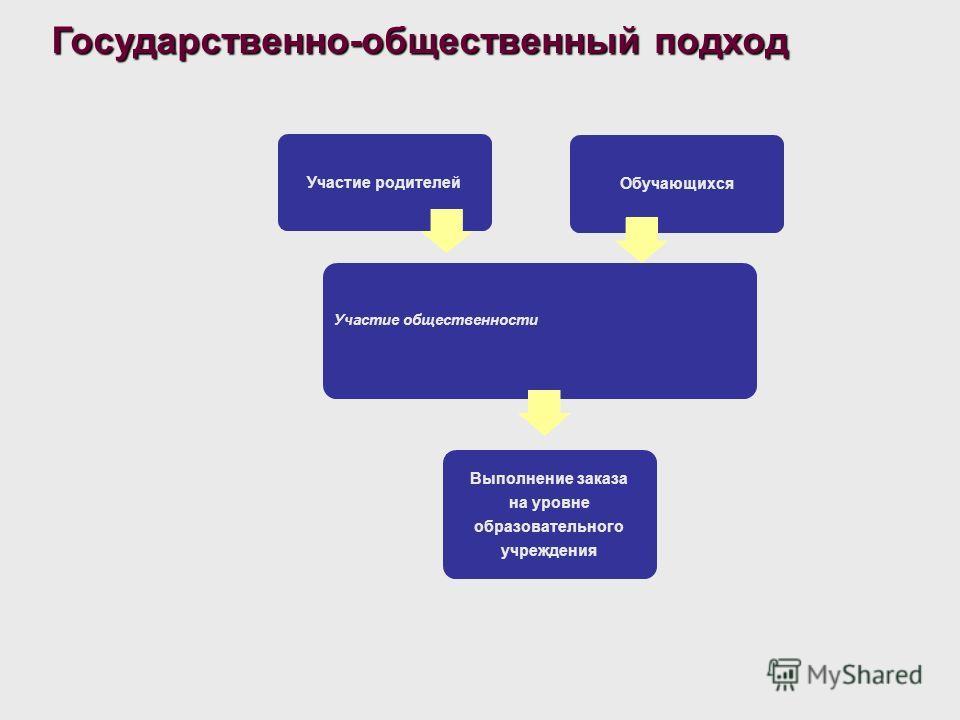 Представление решения комиссии на заседании управляющего совета; Информирование всех участников образовательного процесса о деятельности комиссии; Составление отчётов обязанности Планирование,организация и контроль работы комиссии; Ведение заседаний,
