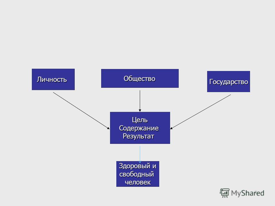 1 Внедрение ФГОС : государственно- общественный подход