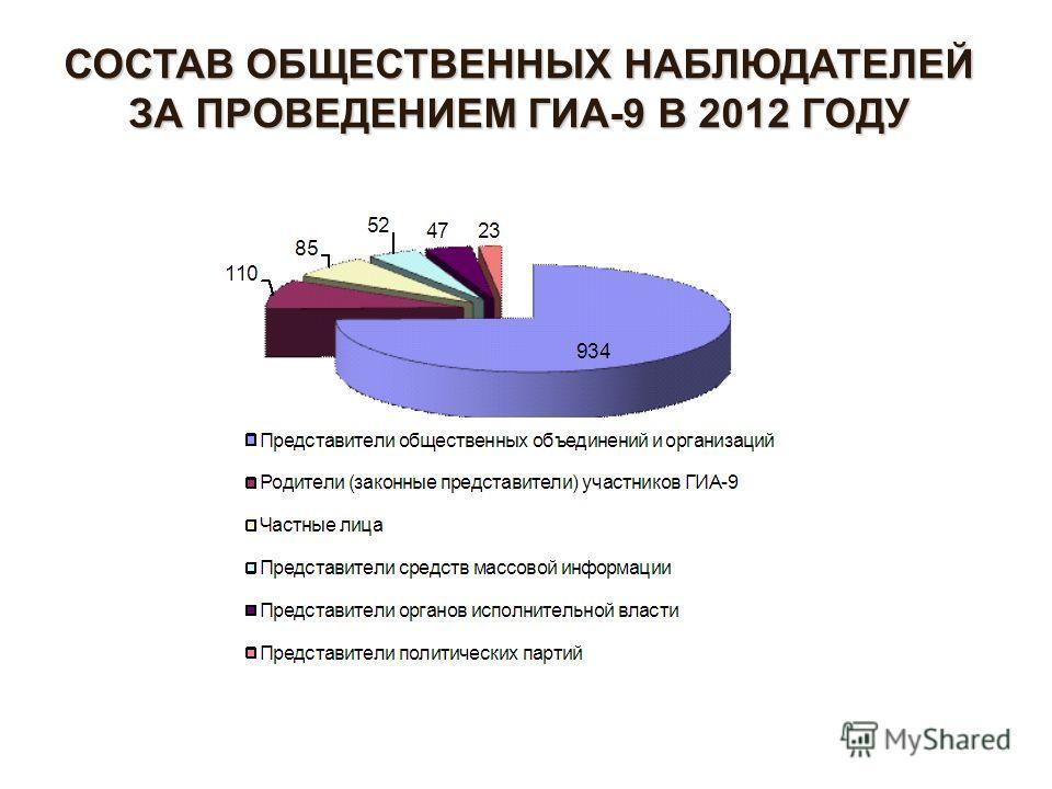 СОСТАВ ОБЩЕСТВЕННЫХ НАБЛЮДАТЕЛЕЙ ЗА ПРОВЕДЕНИЕМ ГИА-9 В 2012 ГОДУ