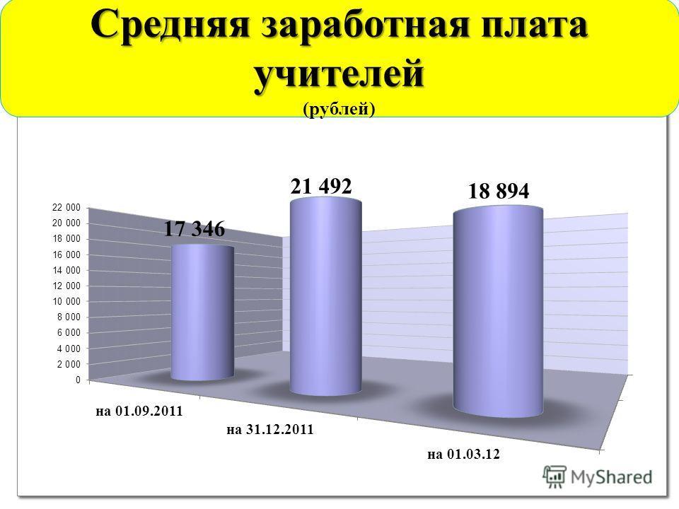 Средняя заработная плата учителей (рублей)