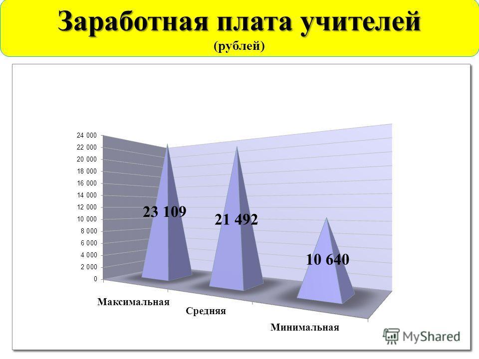 Заработная плата учителей (рублей)