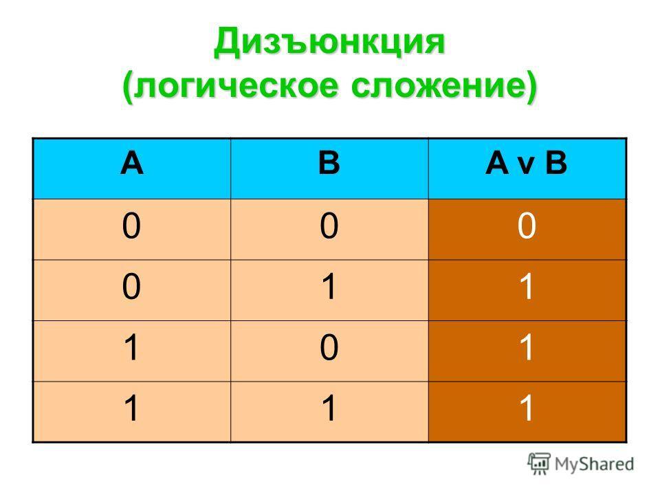 Дизъюнкция (логическое сложение) ABA v B 000 011 101 111