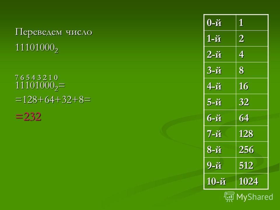 Переведем число 11101000 2 7 6 5 4 3 2 1 0 11101000 2 = =128+64+32+8==232 0-й1 1-й2 2-й4 3-й8 4-й16 5-й32 6-й64 7-й128 8-й256 9-й512 10-й1024
