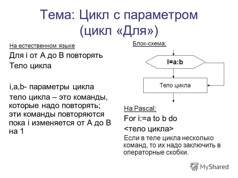 Тема: Цикл с параметром (цикл «Для») На естественном языке Для i от А до В повторять Тело цикла i,a,b- параметры цикла тело цикла – это команды, которые надо повторять; эти команды повторяются пока i изменяется от А до В на 1 На Pascal: For i:=a to b