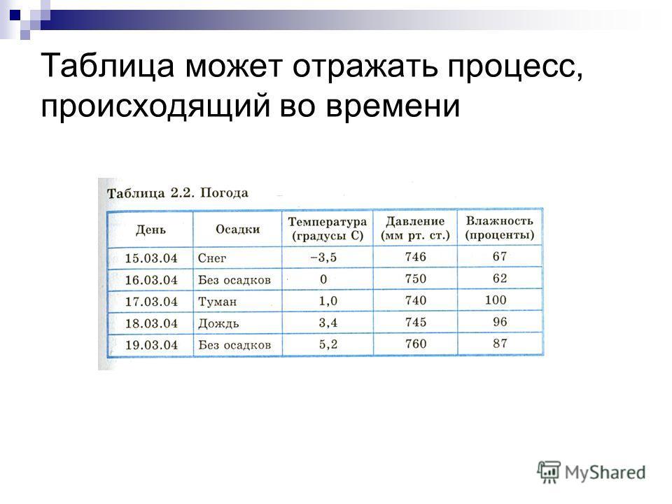 Таблица может отражать процесс, происходящий во времени