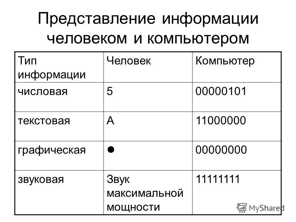 Представление информации человеком и компьютером Тип информации ЧеловекКомпьютер числовая500000101 текстоваяА11000000 графическая 00000000 звуковаяЗвук максимальной мощности 11111111