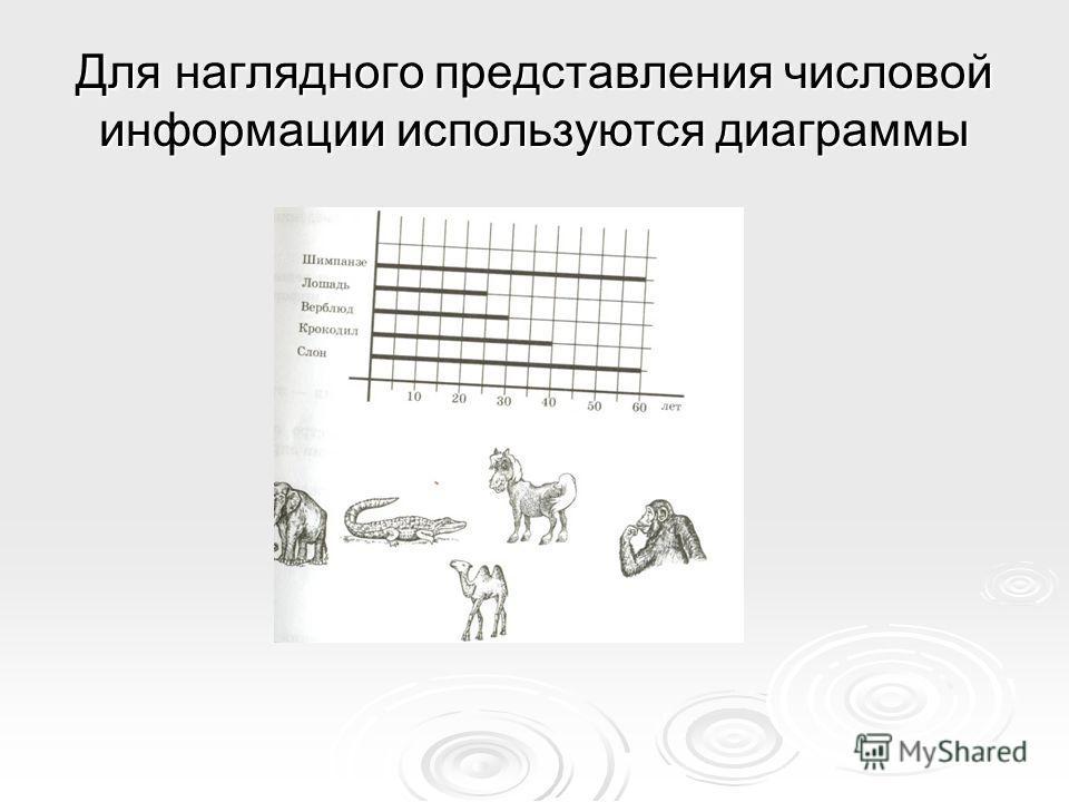 Для наглядного представления числовой информации используются диаграммы