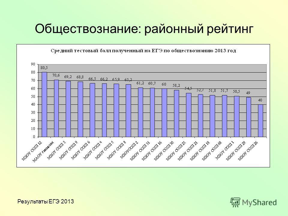 Результаты ЕГЭ 2013 Обществознание: районный рейтинг