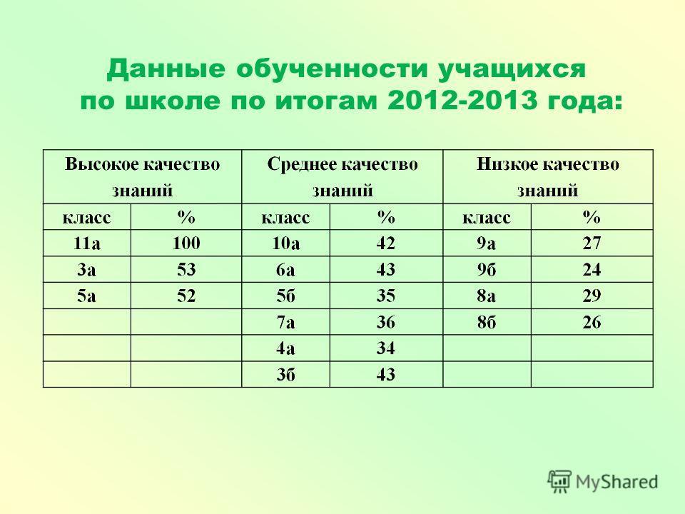 Данные обученности учащихся по школе по итогам 2012-2013 года: