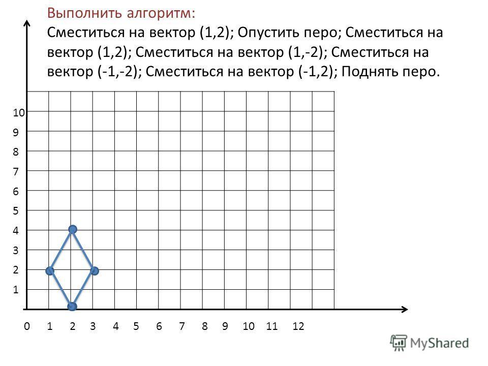 0 1 2 3 4 5 6 7 8 9 10 11 12 10 9 8 7 6 5 4 3 2 1 Выполнить алгоритм: Сместиться на вектор (1,2); Опустить перо; Сместиться на вектор (1,2); Сместиться на вектор (1,-2); Сместиться на вектор (-1,-2); Сместиться на вектор (-1,2); Поднять перо.